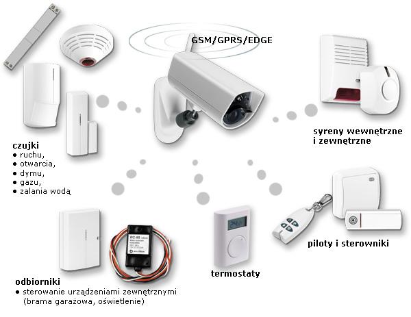 Logowanie dodatkowych urządzeń do kamery EYE-02