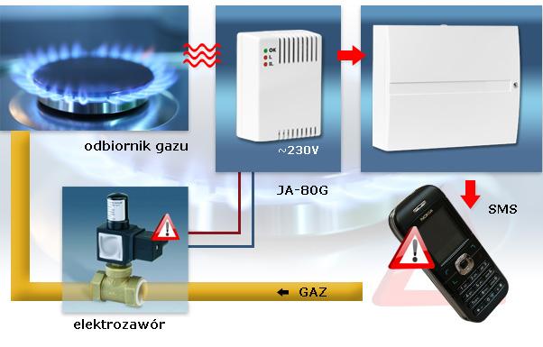 Schemat działania automatu odcinającego gaz w przypadku wycieku.